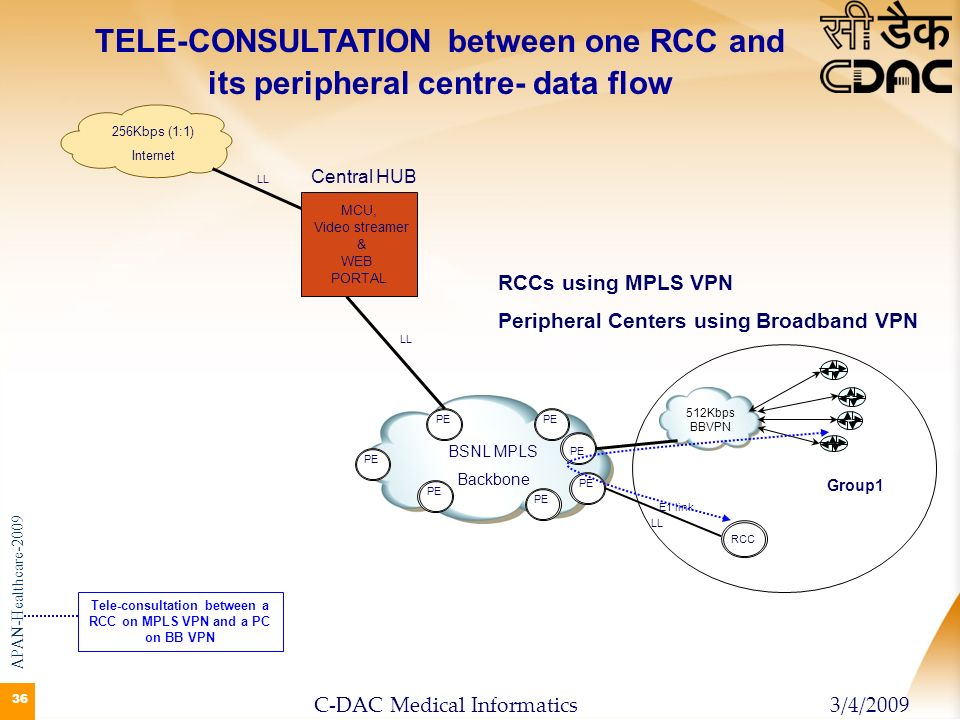 TELE-CONSULTATION between one RCC and its peripheral centre- data flow
