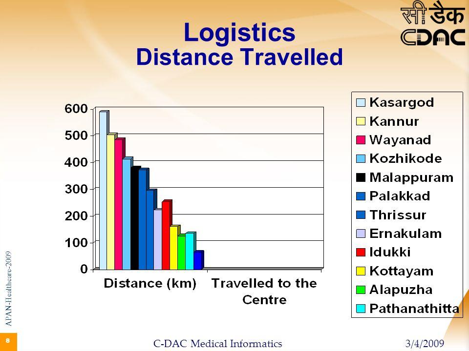 Logistics Distance Travelled