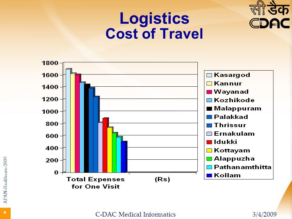 Logistics Cost of Travel