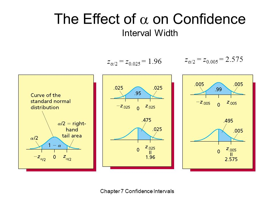 Chapter 7 confidence intervals ppt video online for Z table 99 confidence