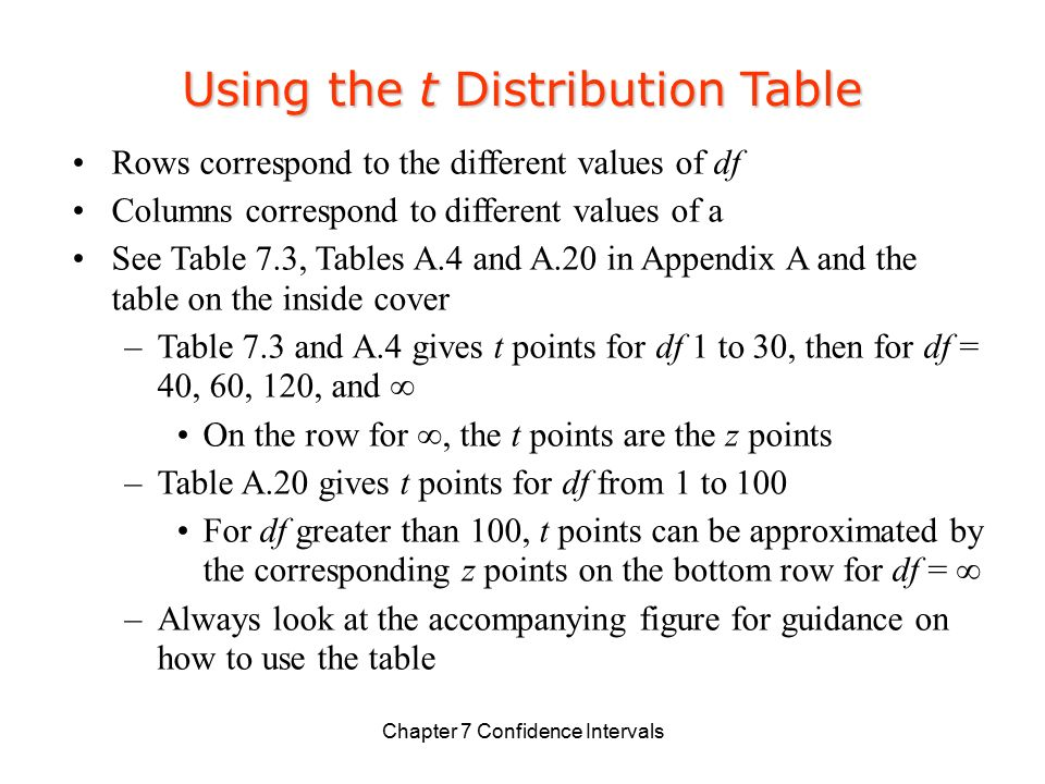 Chapter 7 confidence intervals ppt video online for T table confidence interval