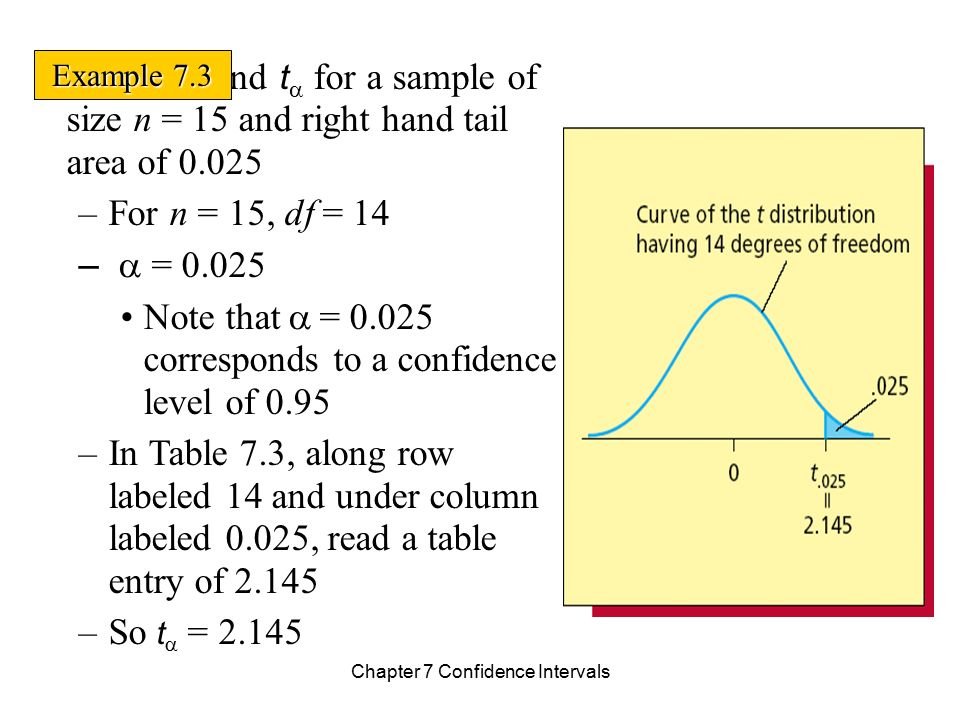 how to find z from the table confidence intervals