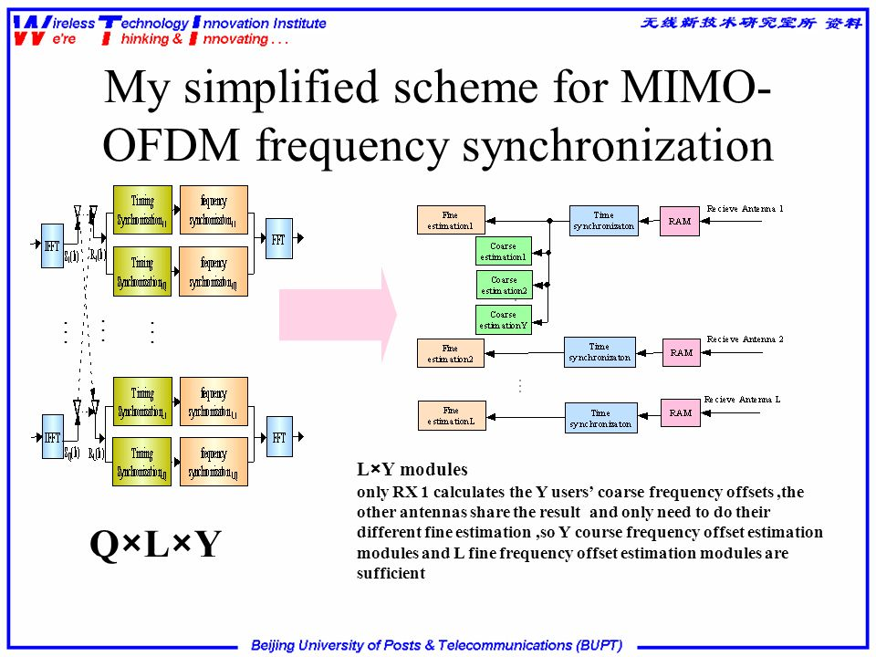 My simplified scheme for MIMO-OFDM frequency synchronization