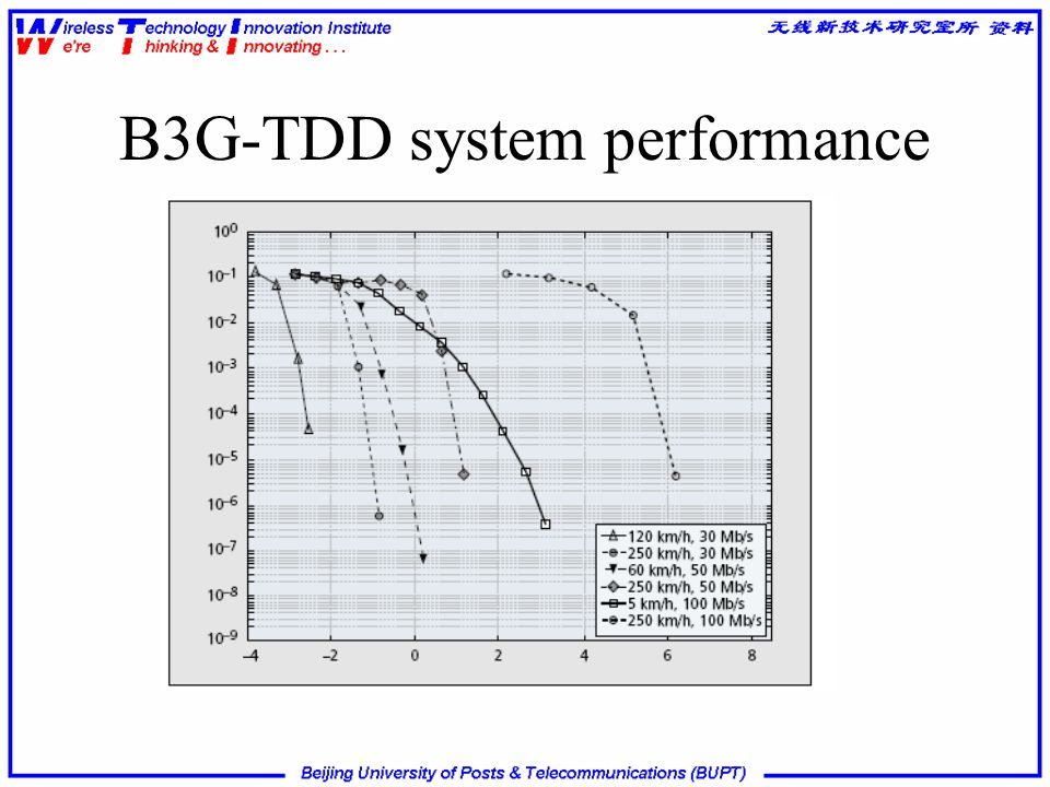 B3G-TDD system performance