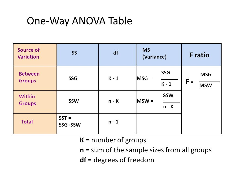 Inferential statistics analysis of variance anova ppt for 1 way anova table