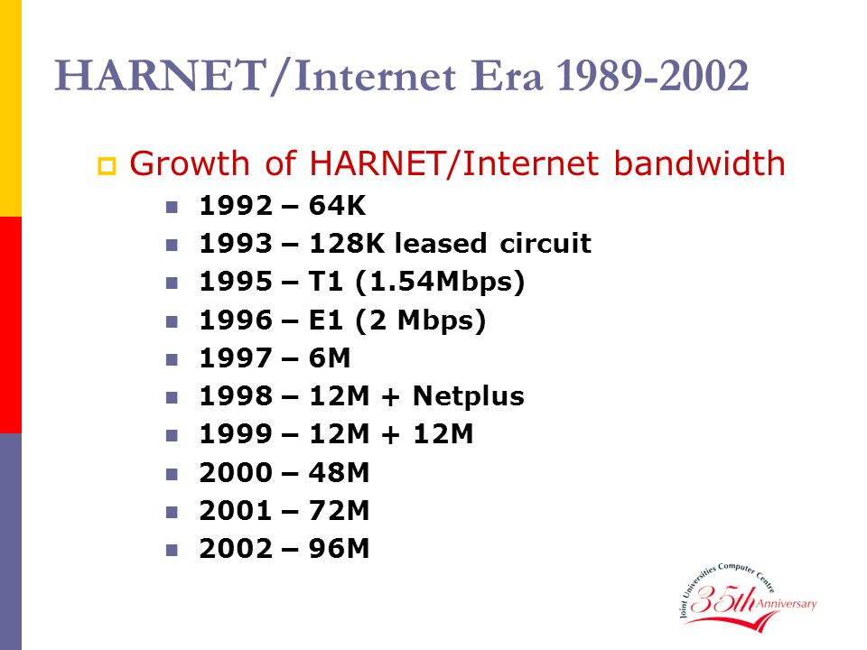 HARNET/Internet Era 1989-2002 Growth of HARNET/Internet bandwidth