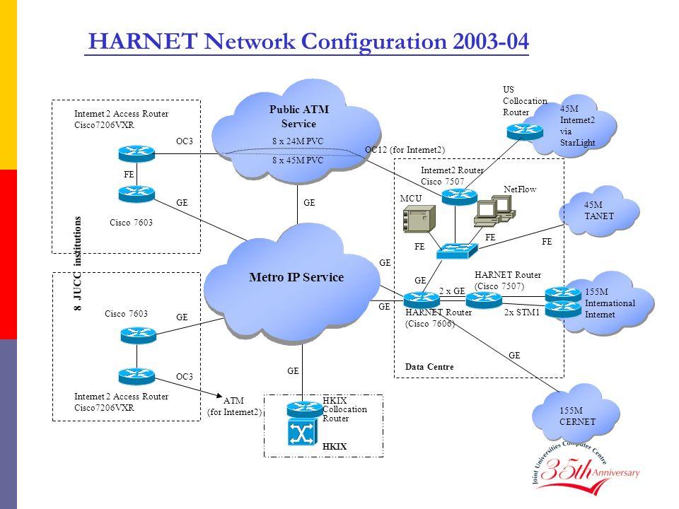 HARNET Network Configuration 2003-04
