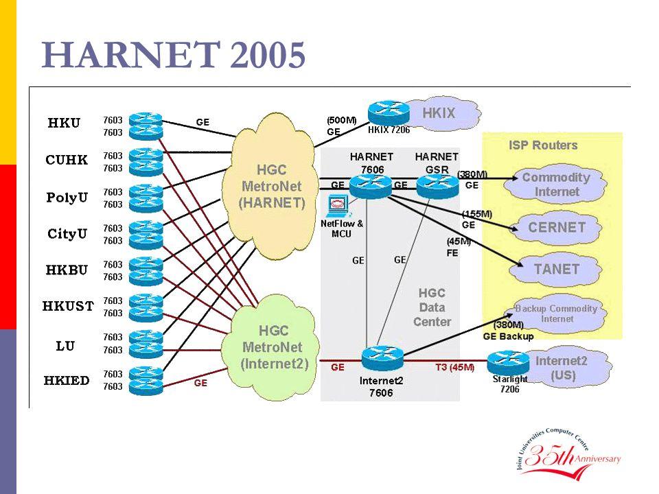 HARNET 2005