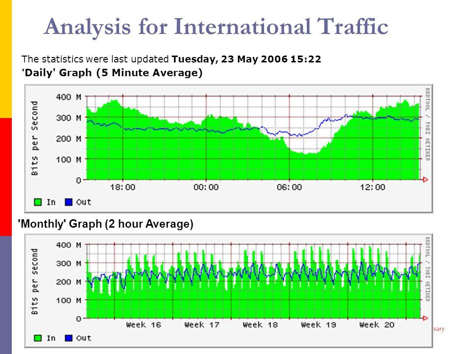 Analysis for International Traffic