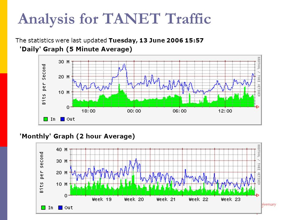 Analysis for TANET Traffic
