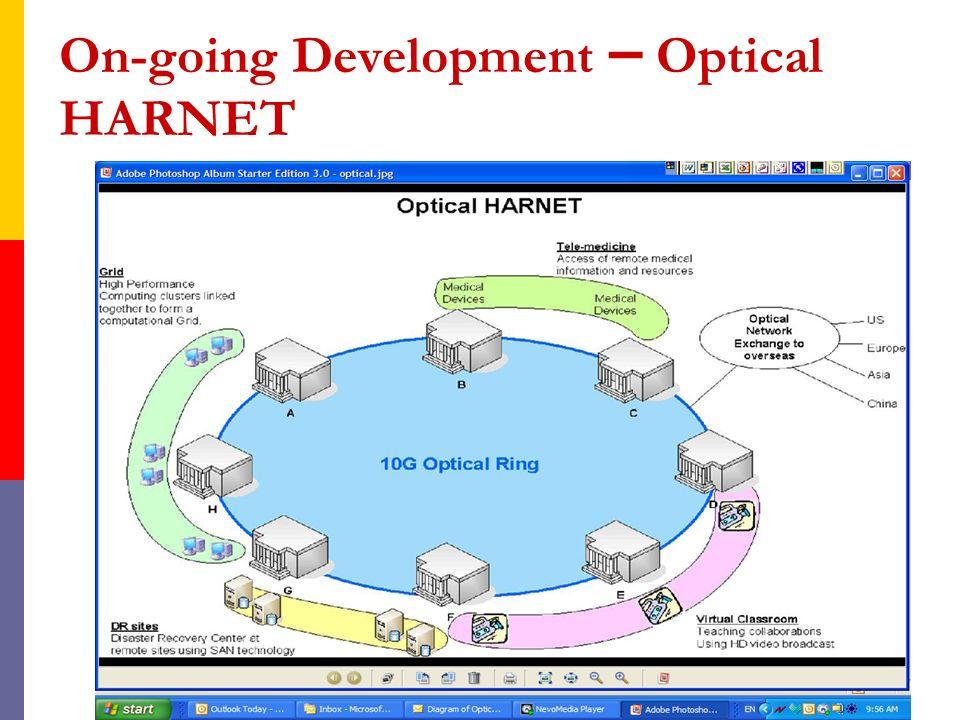 On-going Development – Optical HARNET