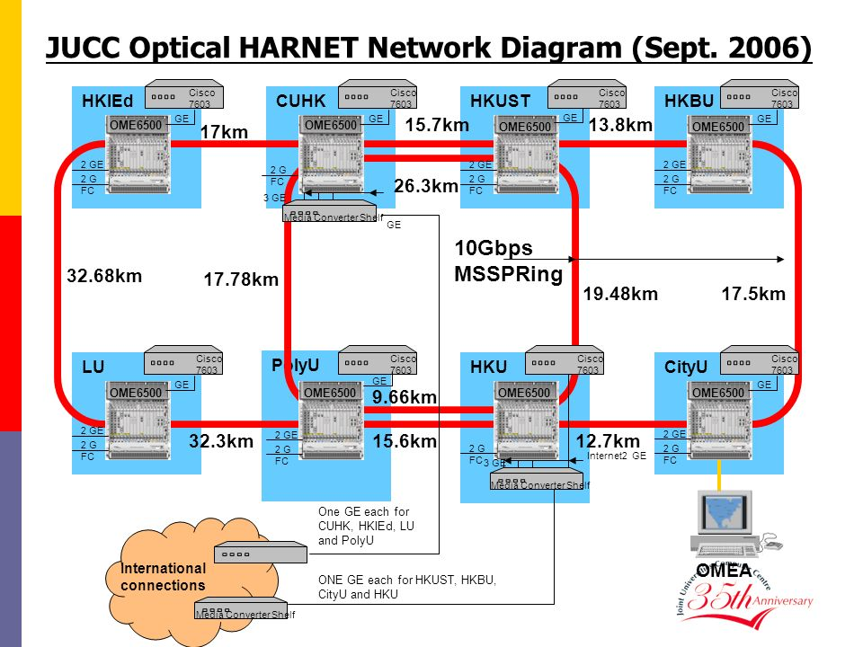 JUCC Optical HARNET Network Diagram (Sept. 2006)