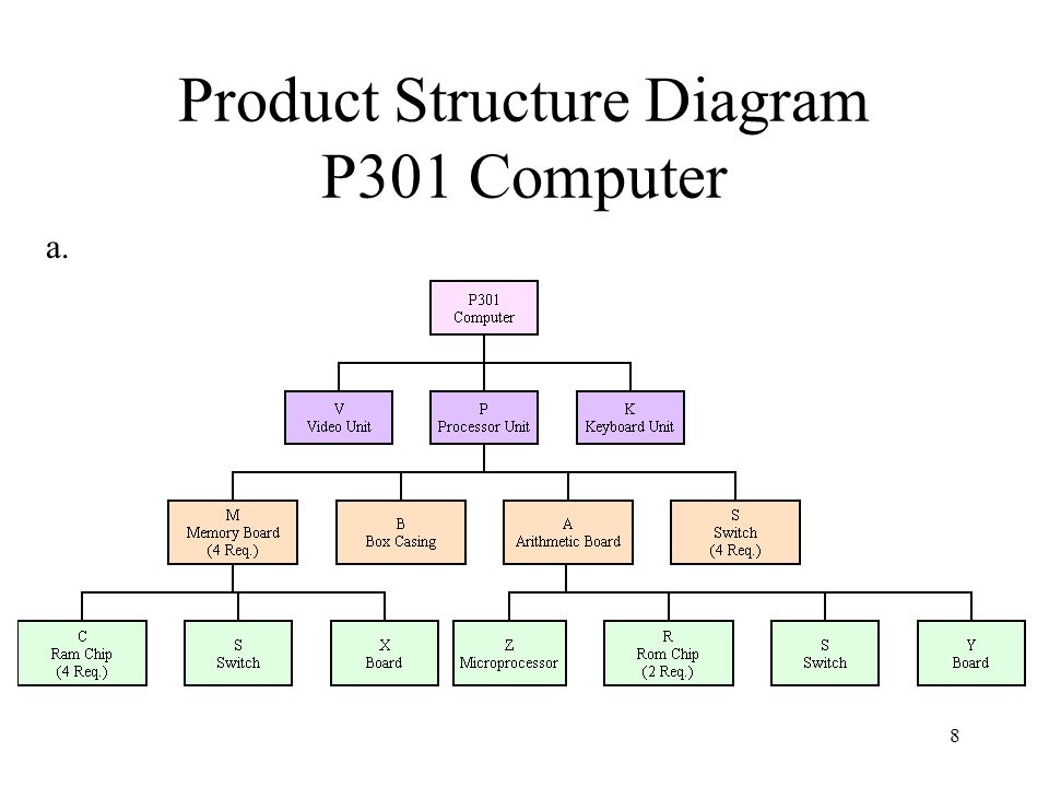 product structure diagram car audio product wiring diagram