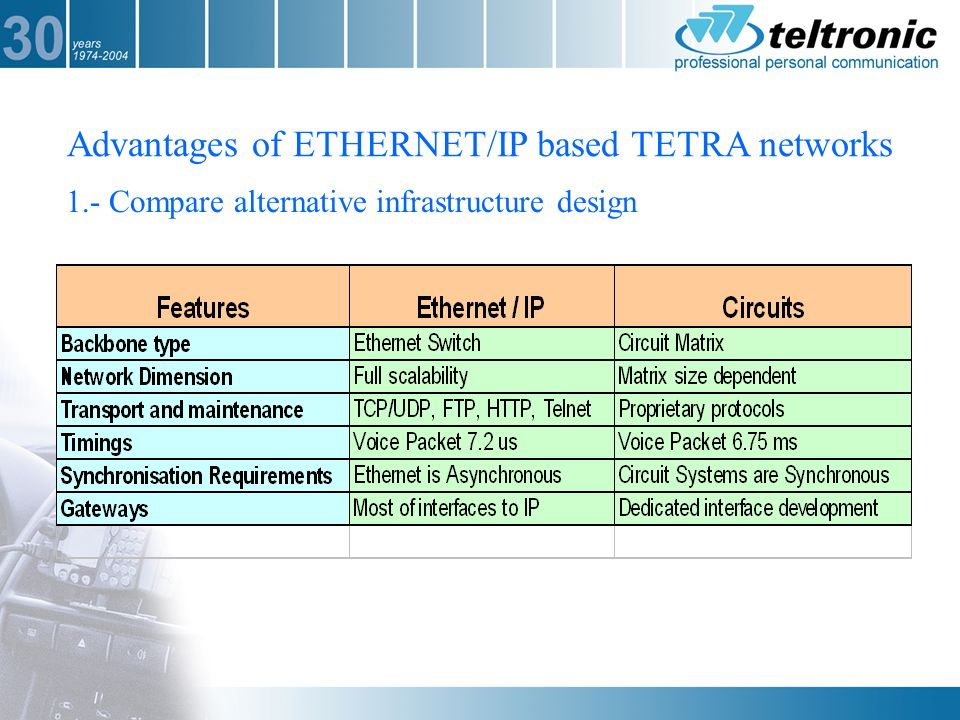 tetra network design+thesis Tetra terrestrial trunked radio is a set of standards developed by the european which integrates both data and voice mobile communications into a single network.