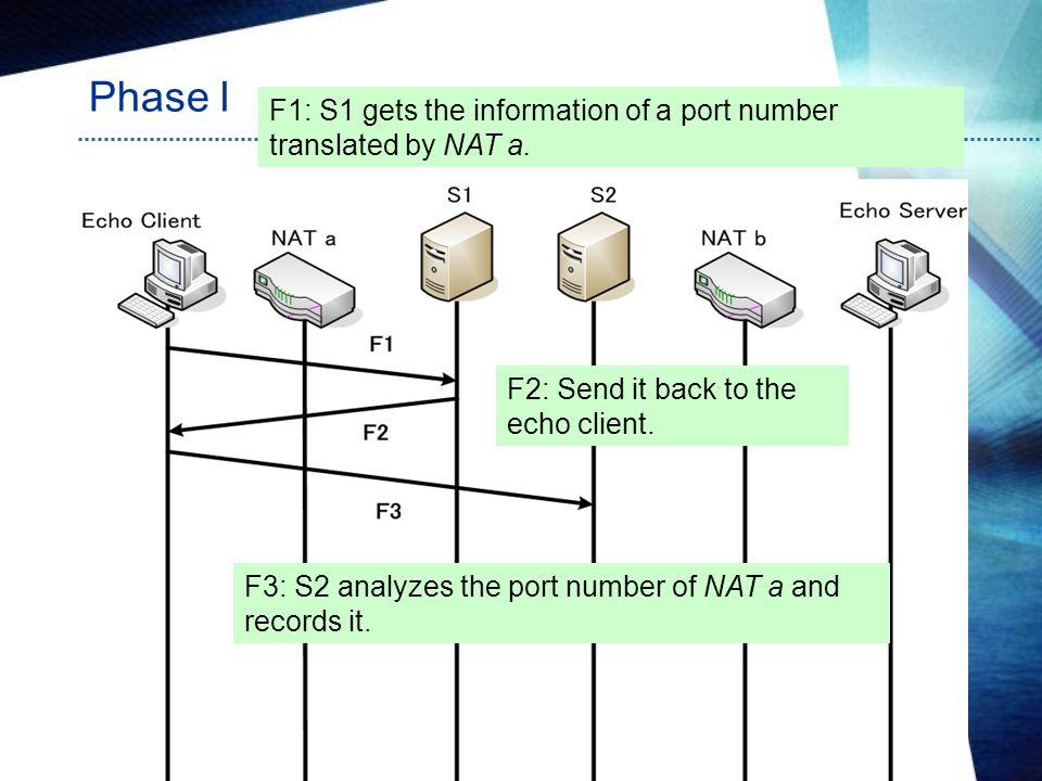 Phase I F1: S1 gets the information of a port number translated by NAT a. F2: Send it back to the echo client.