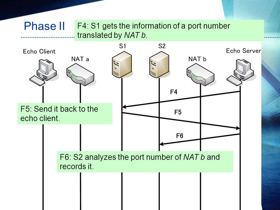 Phase II F4: S1 gets the information of a port number translated by NAT b. F5: Send it back to the echo client.