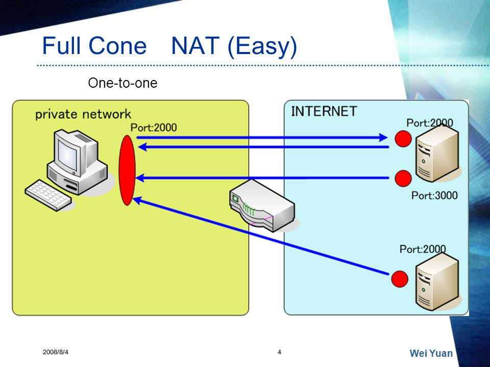 Full Cone NAT (Easy) One-to-one Wei Yuan Wei Yuan