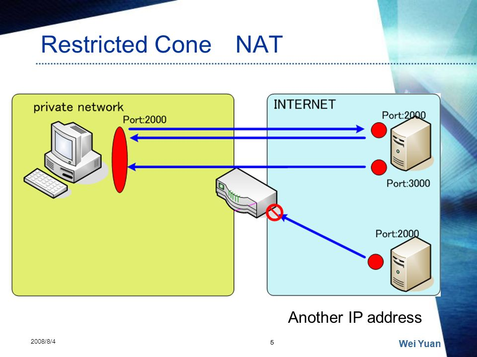 Restricted Cone NAT Another IP address Wei Yuan Wei Yuan