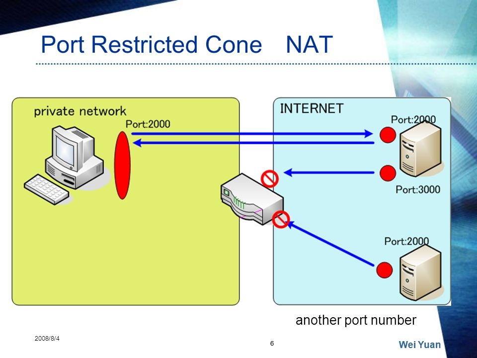 Port Restricted Cone NAT