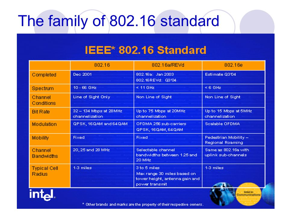 The family of 802.16 standard