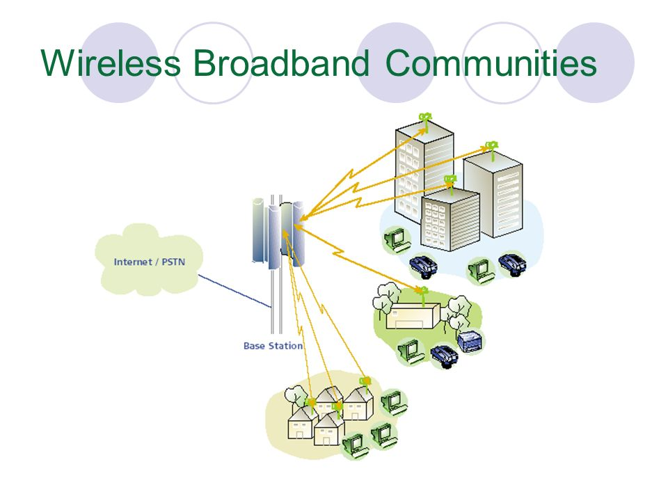 Wireless Broadband Communities