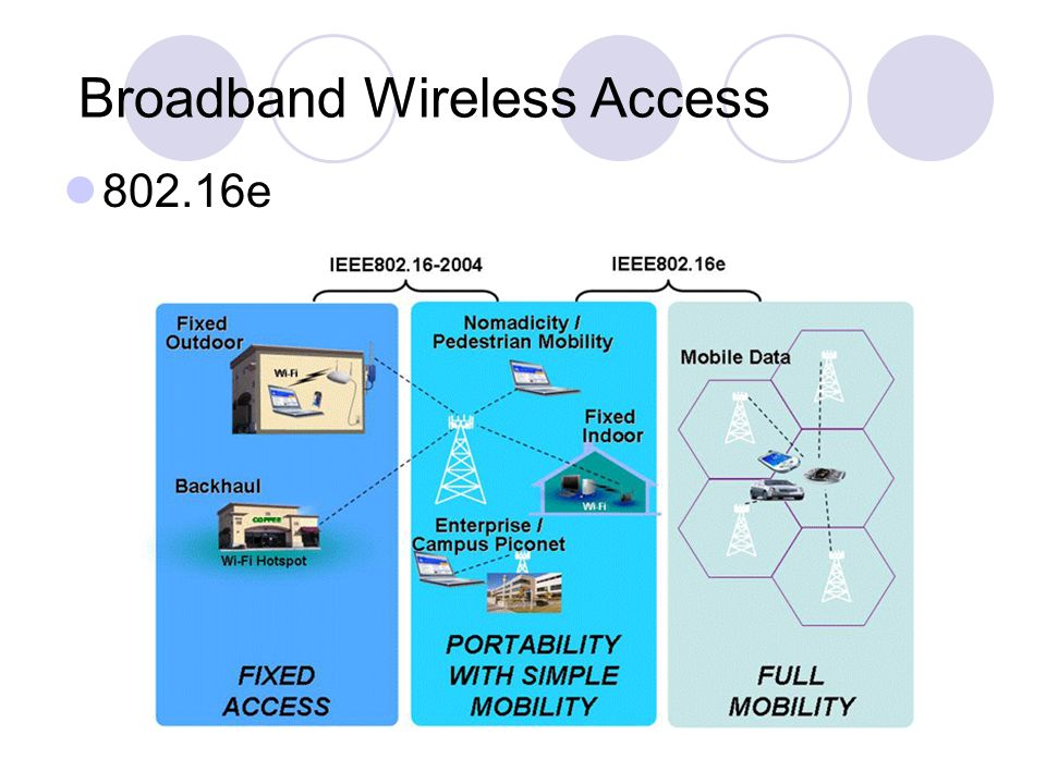 Broadband Wireless Access