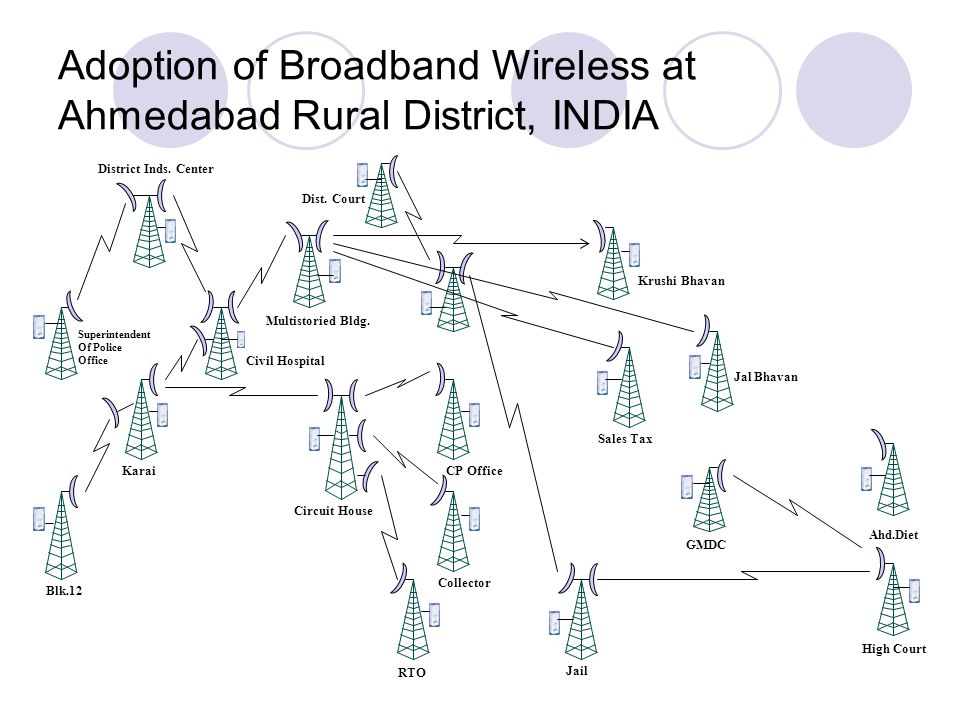 Adoption of Broadband Wireless at Ahmedabad Rural District, INDIA