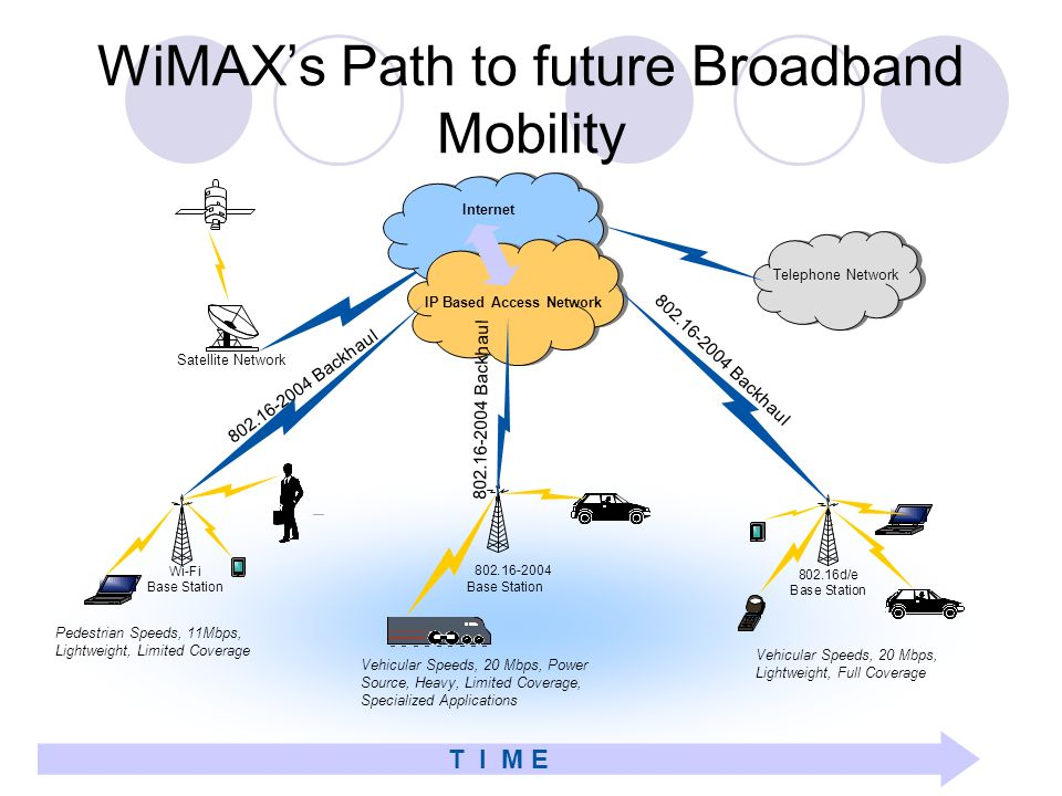 WiMAX's Path to future Broadband Mobility