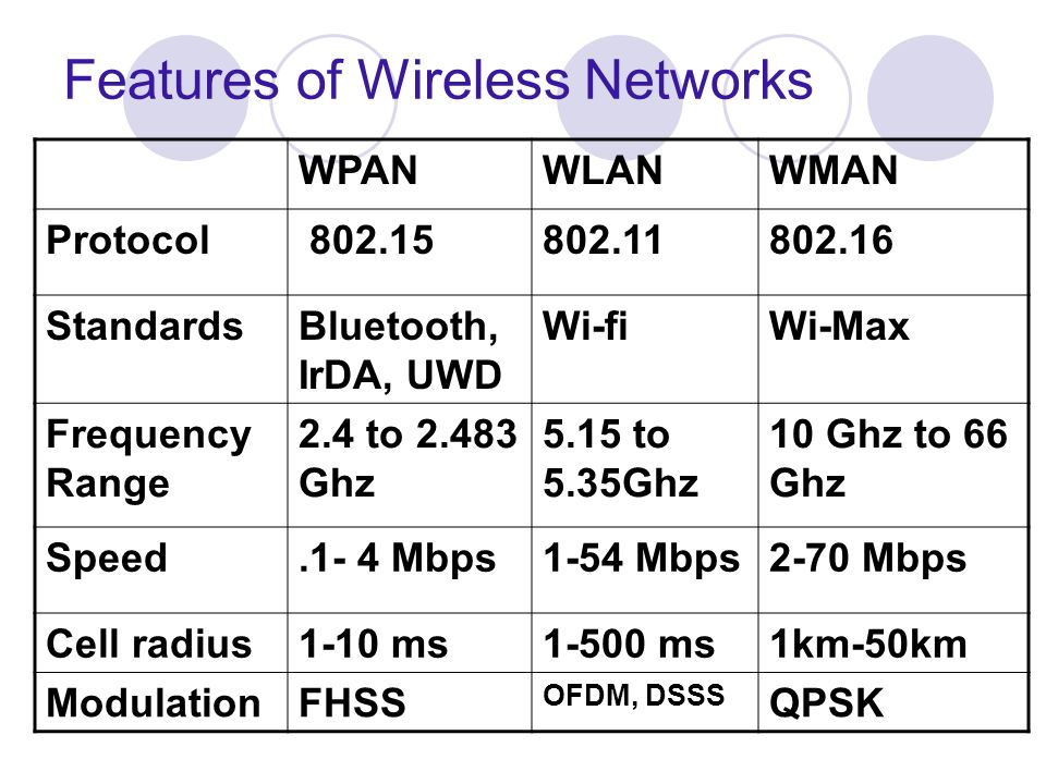 Features of Wireless Networks