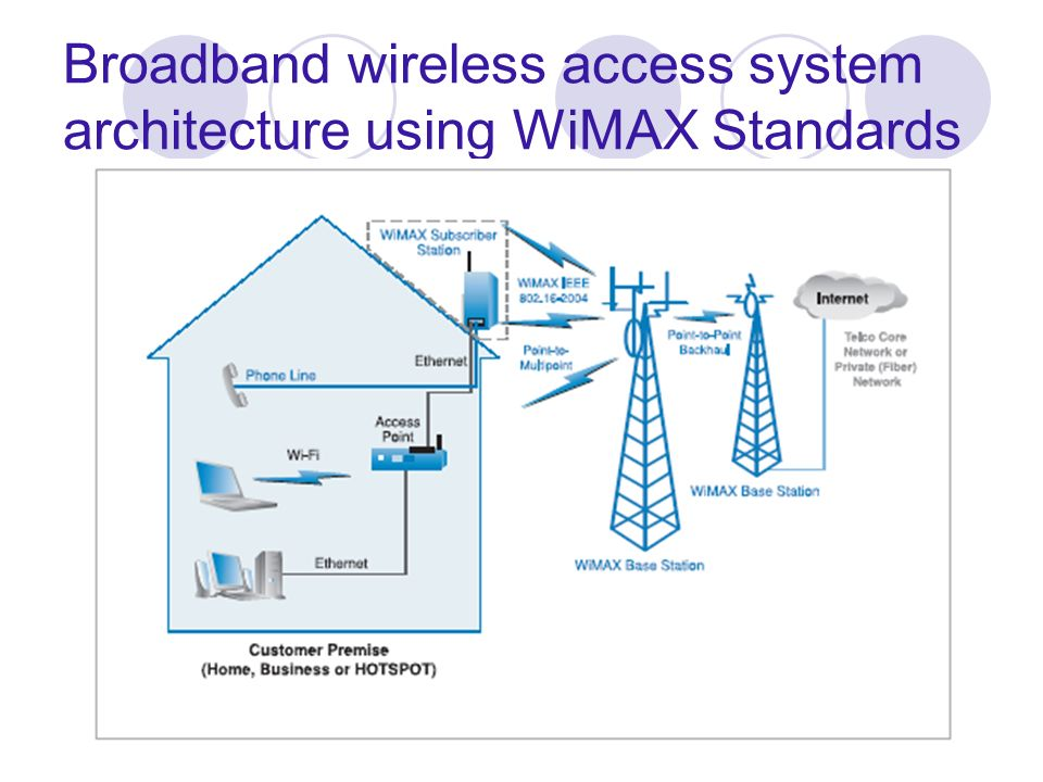 Broadband wireless access system architecture using WiMAX Standards
