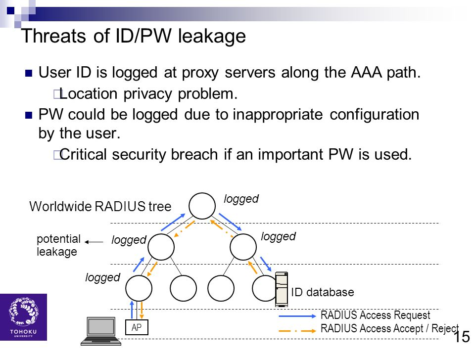 Threats of ID/PW leakage