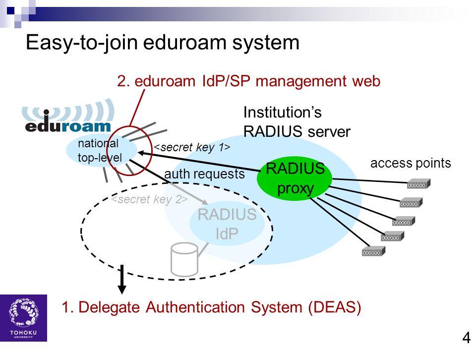 Easy-to-join eduroam system