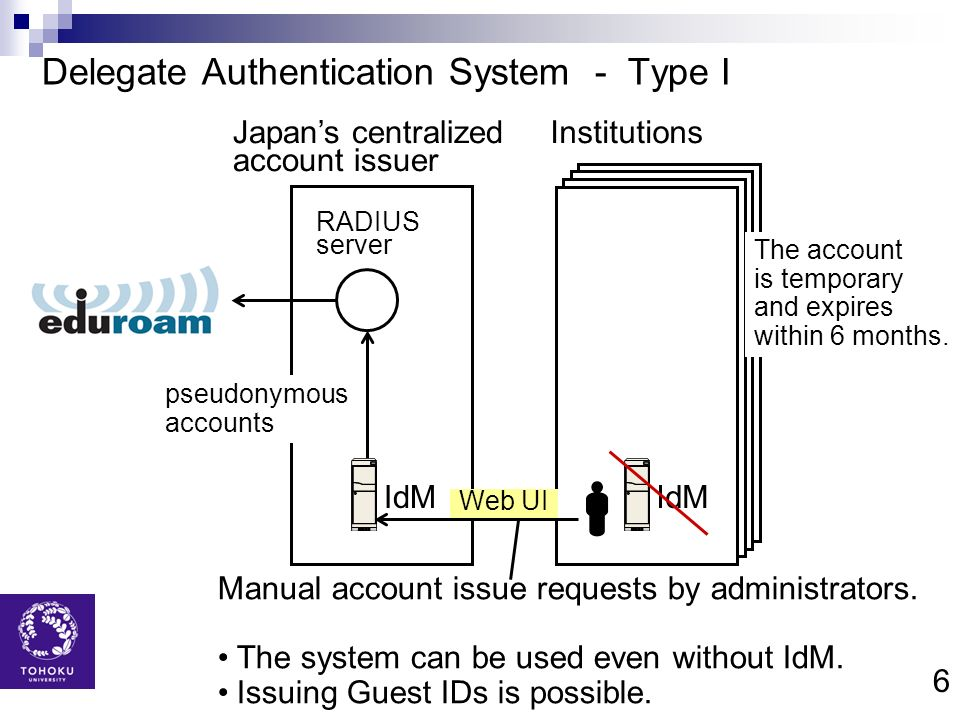 Delegate Authentication System - Type I