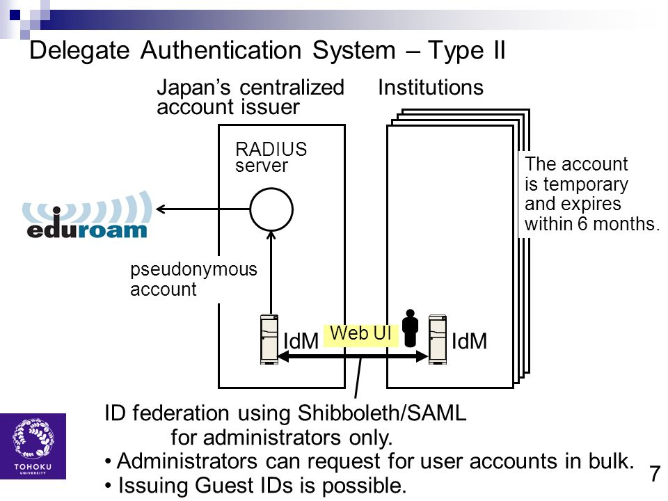 Delegate Authentication System – Type II
