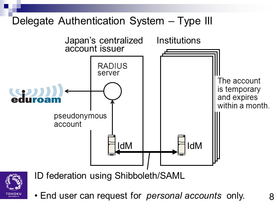Delegate Authentication System – Type III