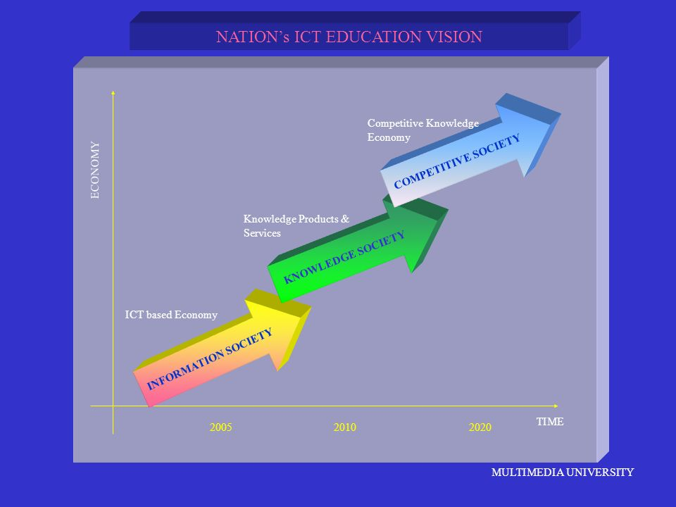 NATION's ICT EDUCATION VISION