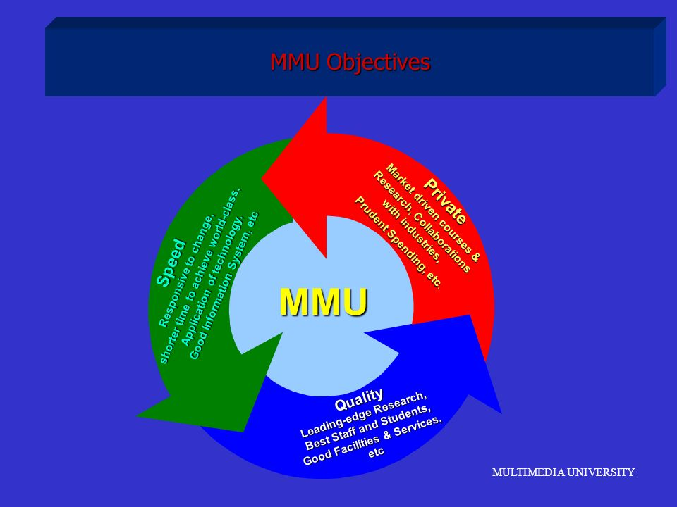 MMU MMU Objectives Private Speed Quality Market driven courses &