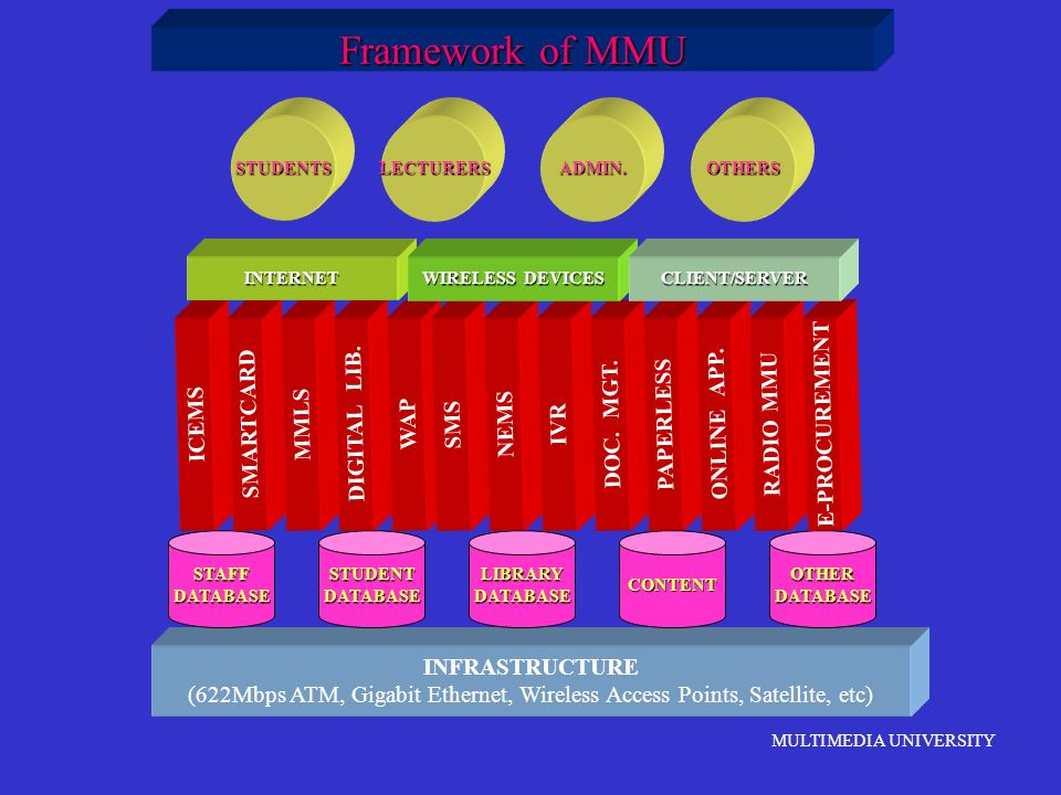 Framework of MMU ICEMS SMARTCARD MMLS DIGITAL LIB. WAP SMS NEMS IVR