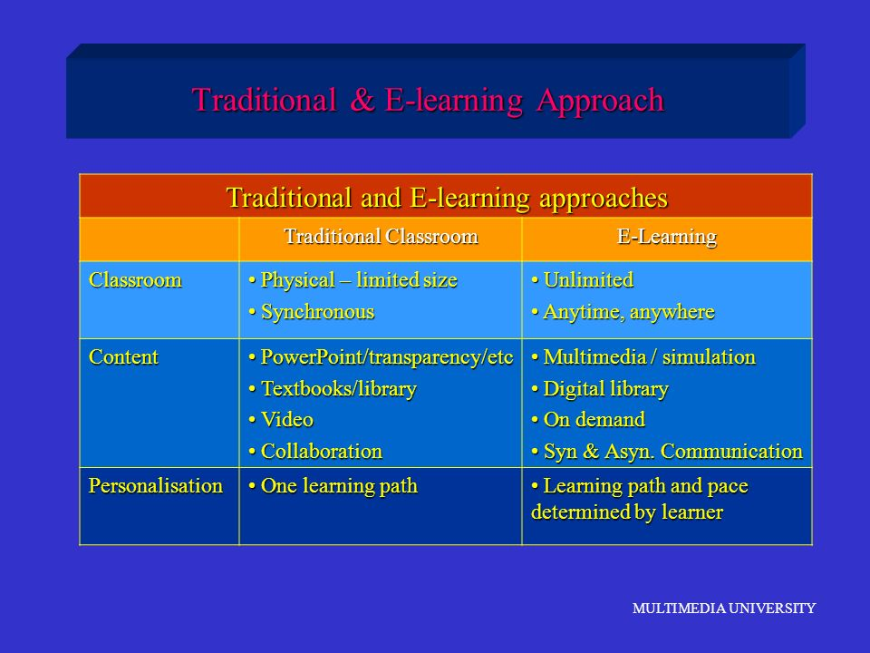 Traditional & E-learning Approach