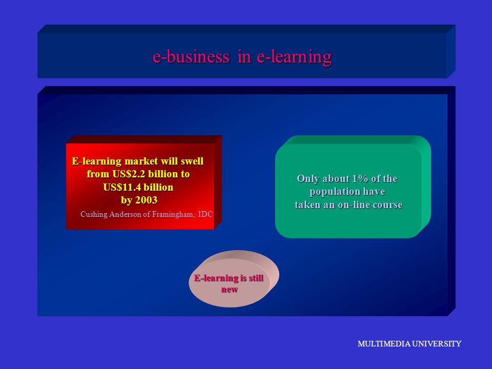 e-business in e-learning
