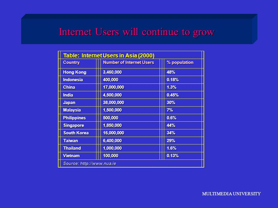 Internet Users will continue to grow