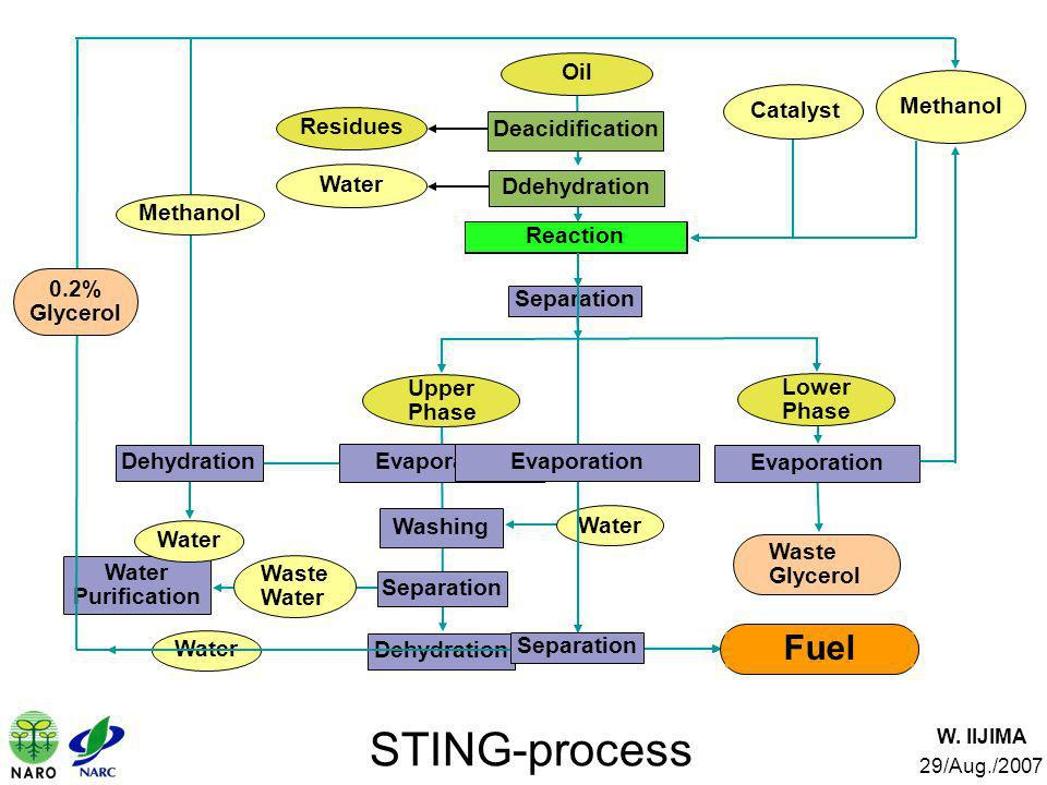 STING-process Fuel Separation Evaporation 0.2% Glycerol Oil Methanol