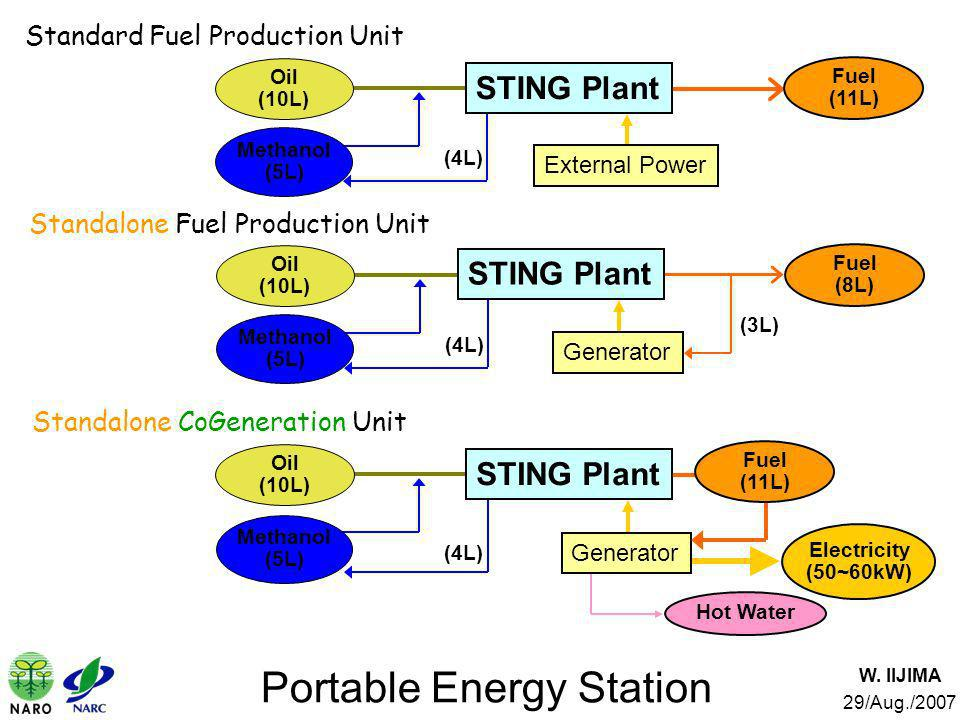 Portable Energy Station