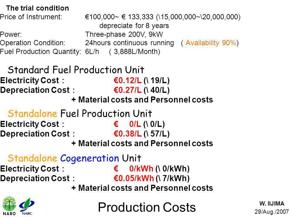 Production Costs Standard Fuel Production Unit