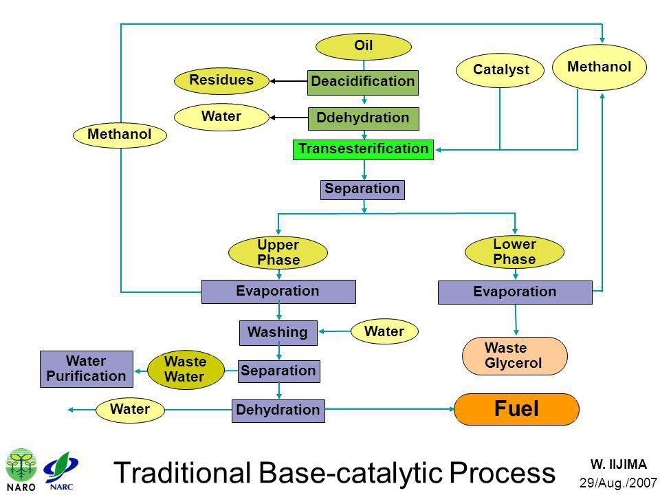 Traditional Base-catalytic Process