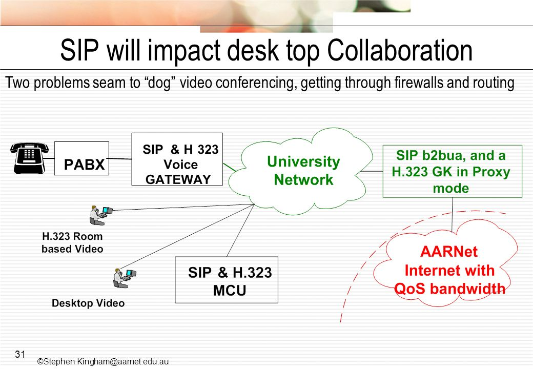 SIP will impact desk top Collaboration
