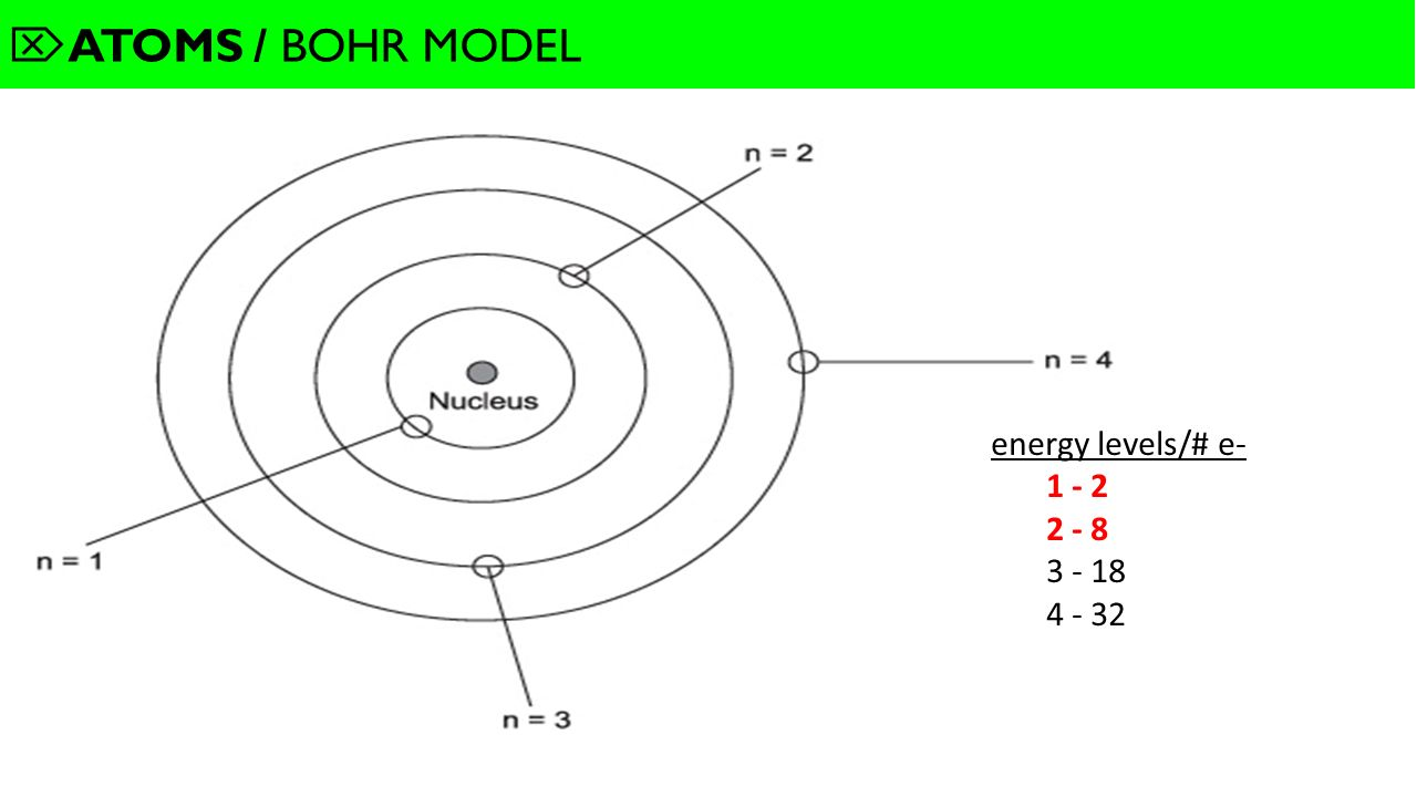 Take out 61 notes and periodic table ppt video online download 12 atoms bohr model energy levels e 1 2 2 8 3 18 4 32 gamestrikefo Choice Image