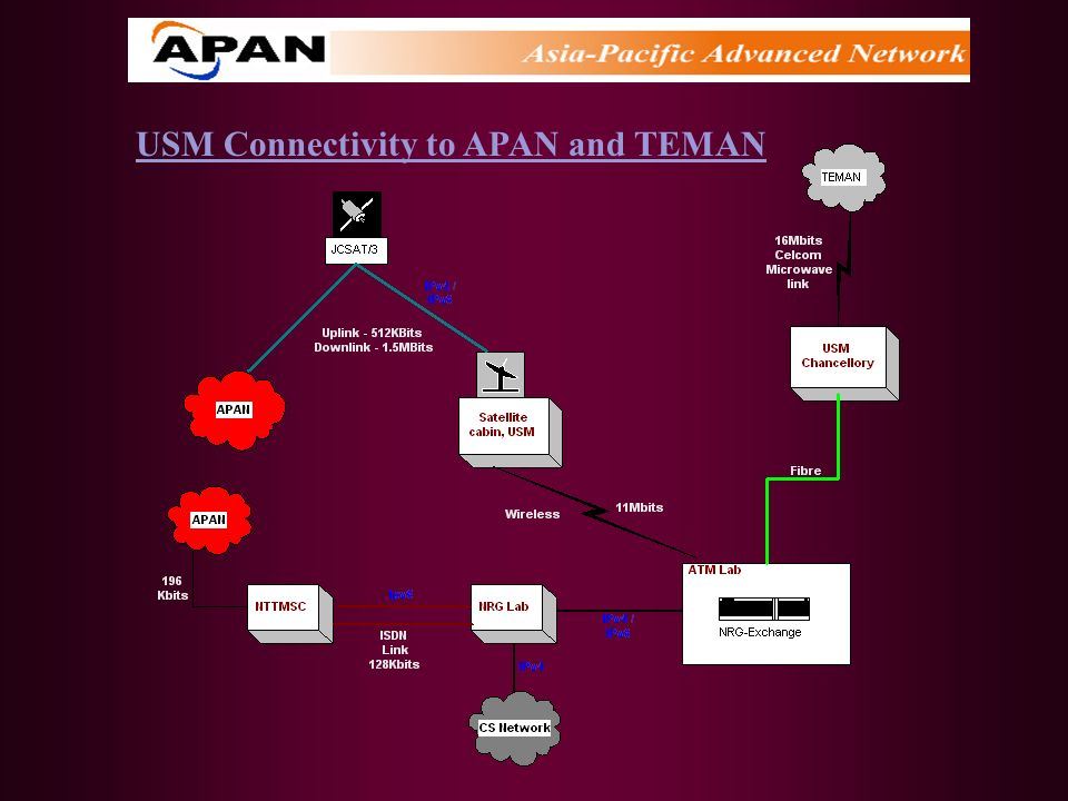USM Connectivity to APAN and TEMAN