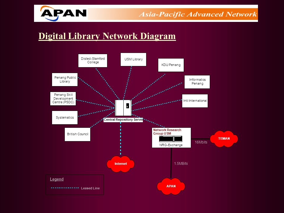 Digital Library Network Diagram