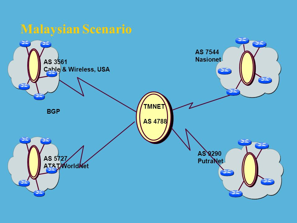 Malaysian Scenario AS 7544 Nasionet AS 3561 Cable & Wireless, USA